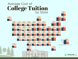 College tuition: a burden or brilliant?