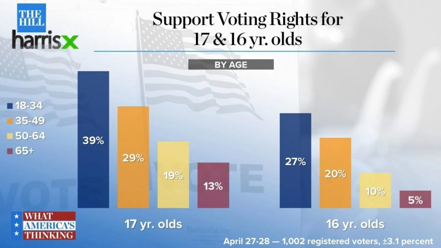 Voting is a responsibility too critical to ask of youth